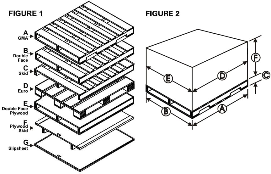 Pallet Types and Dimensions