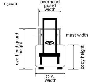 Forklift Diagram